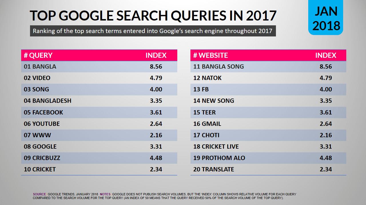 Digital in Bangladesh 2018